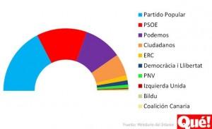 grafico_elecciones_n-672xXx80