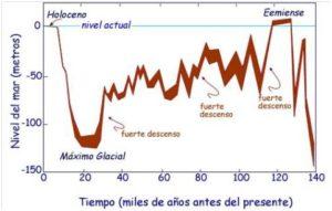 Evolución del nivel del mar en los últimos 140 mil años (Chappel, 1974)