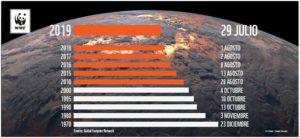Evolución del día de sobre capacidad de la tierra 1970 - 2019 © WWF