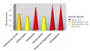 Gráfica del nivel de afección que suponen estos impulsores hacia los ecosistemas (Evaluación de los Ecosistemas del Milenio en España).