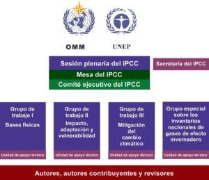 Organigrama del IPCC